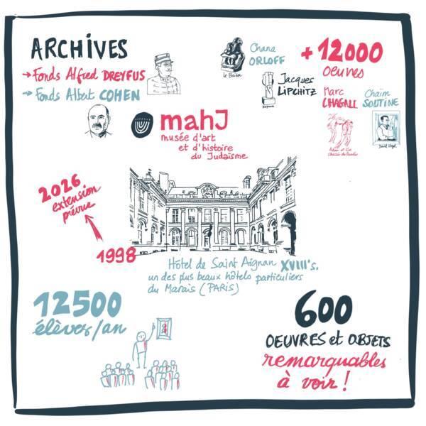 Le musée d'art et d'histoire du Judaïsme en un coup d'œil